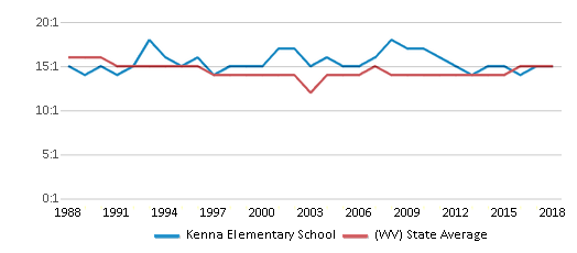 This chart display the student teacher ratio of Kenna Elementary School and the public school average student teacher ratio of West Virginia by year, with the latest 2017-18 school year data.