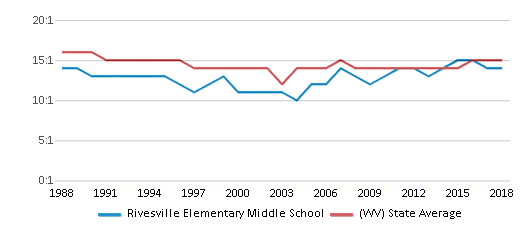 This chart display the student teacher ratio of Rivesville Elementary Middle School and the public school average student teacher ratio of West Virginia by year, with the latest 2017-18 school year data.