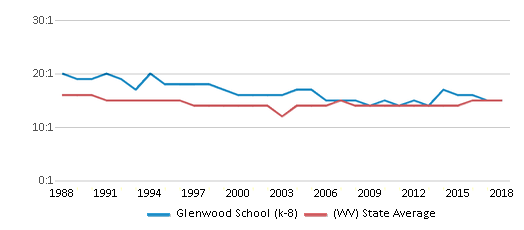 This chart display the student teacher ratio of Glenwood School (k-8) and the public school average student teacher ratio of West Virginia by year, with the latest 2017-18 school year data.