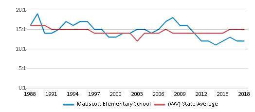 This chart display the student teacher ratio of Mabscott Elementary School and the public school average student teacher ratio of West Virginia by year, with the latest 2017-18 school year data.