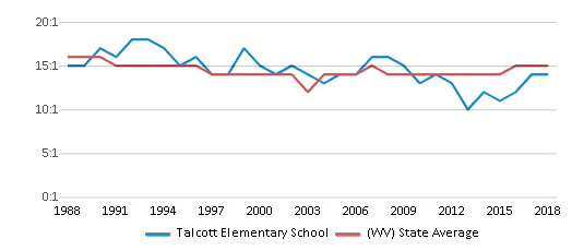 This chart display the student teacher ratio of Talcott Elementary School and the public school average student teacher ratio of West Virginia by year, with the latest 2017-18 school year data.
