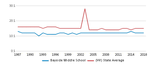 This chart display the student teacher ratio of Bayside Middle School and the public school average student teacher ratio of Wisconsin by year, with the latest 2017-18 school year data.
