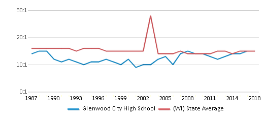 This chart display the student teacher ratio of Glenwood City High School and the public school average student teacher ratio of Wisconsin by year, with the latest 2017-18 school year data.