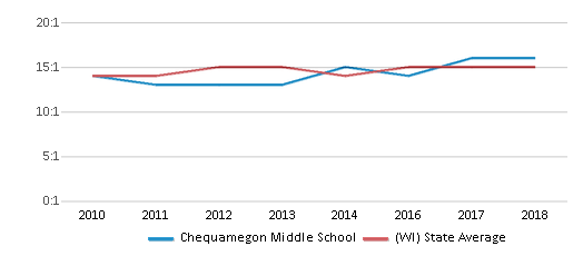 This chart display the student teacher ratio of Chequamegon Middle School and the public school average student teacher ratio of Wisconsin by year, with the latest 2017-18 school year data.