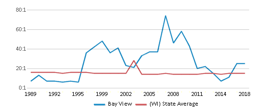 This chart display the student teacher ratio of Bay View and the public school average student teacher ratio of Wisconsin by year, with the latest 2017-18 school year data.