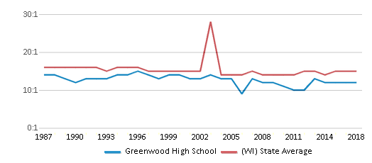 This chart display the student teacher ratio of Greenwood High School and the public school average student teacher ratio of Wisconsin by year, with the latest 2017-18 school year data.