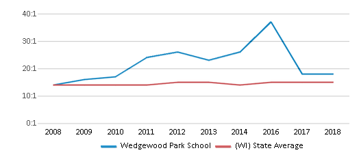 This chart display the student teacher ratio of Wedgewood Park School and the public school average student teacher ratio of Wisconsin by year, with the latest 2017-18 school year data.
