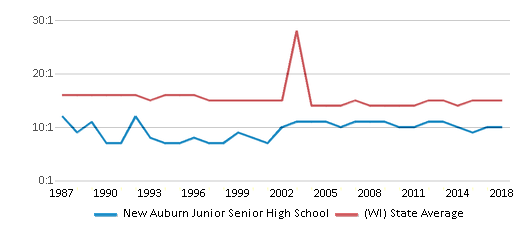 This chart display the student teacher ratio of New Auburn Junior Senior High School and the public school average student teacher ratio of Wisconsin by year, with the latest 2017-18 school year data.