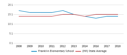 This chart display the student teacher ratio of Franklin Elementary School and the public school average student teacher ratio of Wisconsin by year, with the latest 2017-18 school year data.