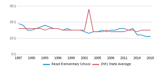 This chart display the student teacher ratio of Read Elementary School and the public school average student teacher ratio of Wisconsin by year, with the latest 2017-18 school year data.