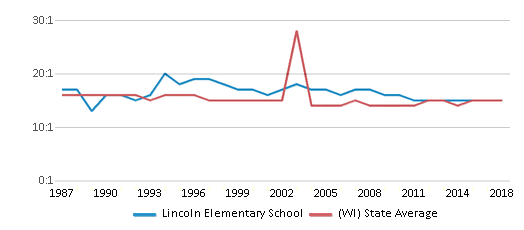 This chart display the student teacher ratio of Lincoln Elementary School and the public school average student teacher ratio of Wisconsin by year, with the latest 2017-18 school year data.
