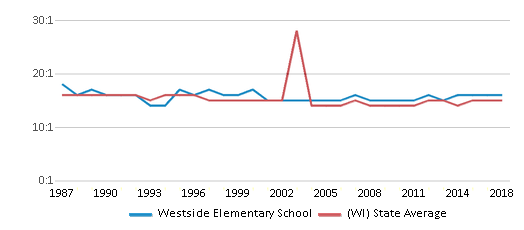 This chart display the student teacher ratio of Westside Elementary School and the public school average student teacher ratio of Wisconsin by year, with the latest 2017-18 school year data.
