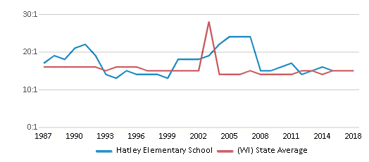 This chart display the student teacher ratio of Hatley Elementary School and the public school average student teacher ratio of Wisconsin by year, with the latest 2017-18 school year data.