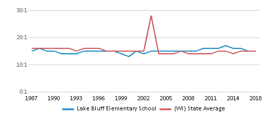 This chart display the student teacher ratio of Lake Bluff Elementary School and the public school average student teacher ratio of Wisconsin by year, with the latest 2017-18 school year data.
