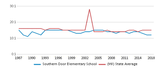 This chart display the student teacher ratio of Southern Door Elementary School and the public school average student teacher ratio of Wisconsin by year, with the latest 2017-18 school year data.