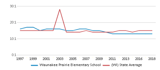 This chart display the student teacher ratio of Waunakee Prairie Elementary School and the public school average student teacher ratio of Wisconsin by year, with the latest 2017-18 school year data.