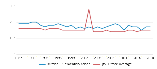 This chart display the student teacher ratio of Mitchell Elementary School and the public school average student teacher ratio of Wisconsin by year, with the latest 2017-18 school year data.