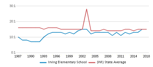 This chart display the student teacher ratio of Irving Elementary School and the public school average student teacher ratio of Wisconsin by year, with the latest 2017-18 school year data.