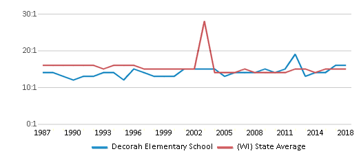 This chart display the student teacher ratio of Decorah Elementary School and the public school average student teacher ratio of Wisconsin by year, with the latest 2017-18 school year data.
