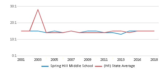 This chart display the student teacher ratio of Spring Hill Middle School and the public school average student teacher ratio of Wisconsin by year, with the latest 2017-18 school year data.