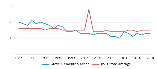 This chart display the student teacher ratio of Grove Elementary School and the public school average student teacher ratio of Wisconsin by year, with the latest 2017-18 school year data.