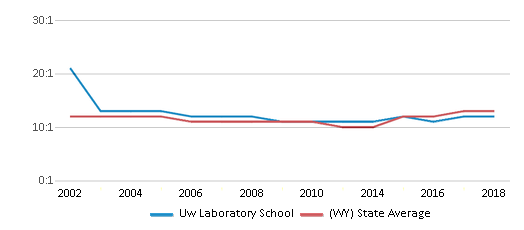 This chart display the student teacher ratio of Uw Laboratory School and the public school average student teacher ratio of Wyoming by year, with the latest 2017-18 school year data.