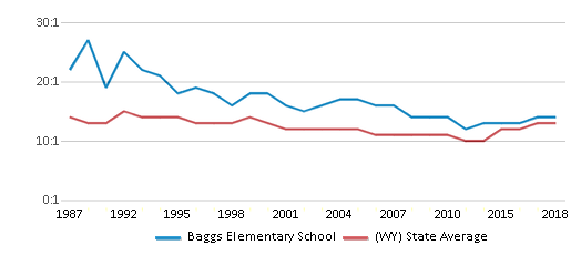 This chart display the student teacher ratio of Baggs Elementary School and the public school average student teacher ratio of Wyoming by year, with the latest 2017-18 school year data.