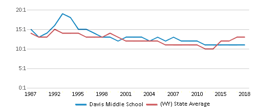 This chart display the student teacher ratio of Davis Middle School and the public school average student teacher ratio of Wyoming by year, with the latest 2017-18 school year data.