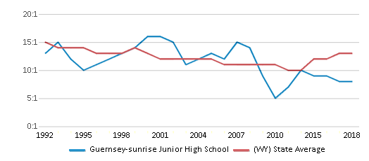 This chart display the student teacher ratio of Guernsey-sunrise Junior High School and the public school average student teacher ratio of Wyoming by year, with the latest 2017-18 school year data.