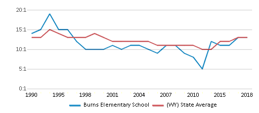 This chart display the student teacher ratio of Burns Elementary School and the public school average student teacher ratio of Wyoming by year, with the latest 2017-18 school year data.