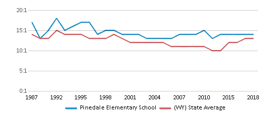 This chart display the student teacher ratio of Pinedale Elementary School and the public school average student teacher ratio of Wyoming by year, with the latest 2017-18 school year data.