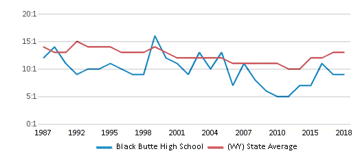 This chart display the student teacher ratio of Black Butte High School and the public school average student teacher ratio of Wyoming by year, with the latest 2017-18 school year data.
