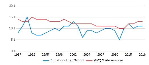 This chart display the student teacher ratio of Shoshoni High School and the public school average student teacher ratio of Wyoming by year, with the latest 2017-18 school year data.