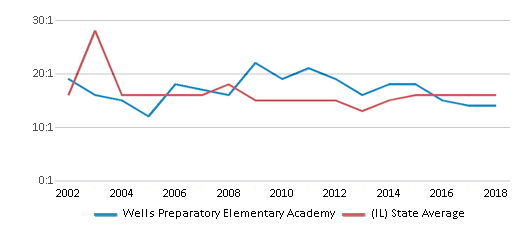 This chart display the student teacher ratio of Wells Preparatory Elementary Academy and the public school average student teacher ratio of Illinois by year, with the latest 2017-18 school year data.