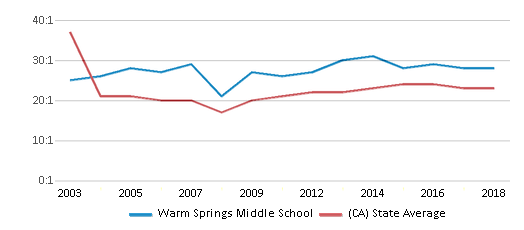 This chart display the student teacher ratio of Warm Springs Middle School and the public school average student teacher ratio of California by year, with the latest 2017-18 school year data.