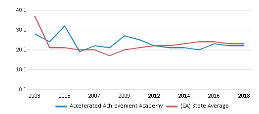 This chart display the student teacher ratio of Accelerated Achievement Academy and the public school average student teacher ratio of California by year, with the latest 2017-18 school year data.