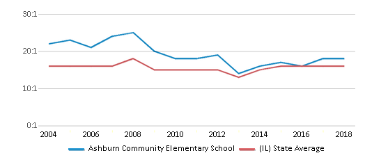 This chart display the student teacher ratio of Ashburn Community Elementary School and the public school average student teacher ratio of Illinois by year, with the latest 2017-18 school year data.