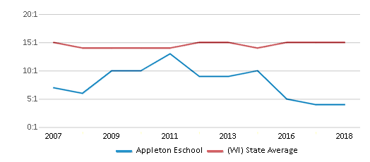 This chart display the student teacher ratio of Appleton Eschool and the public school average student teacher ratio of Wisconsin by year, with the latest 2017-18 school year data.