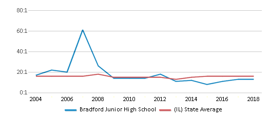 This chart display the student teacher ratio of Bradford Junior High School and the public school average student teacher ratio of Illinois by year, with the latest 2017-18 school year data.
