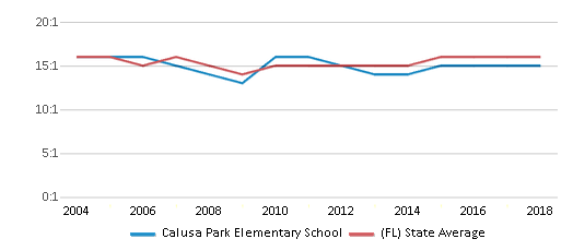 This chart display the student teacher ratio of Calusa Park Elementary School and the public school average student teacher ratio of Florida by year, with the latest 2017-18 school year data.