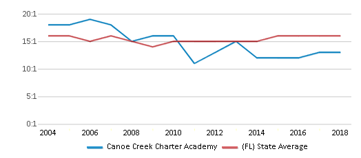 This chart display the student teacher ratio of Canoe Creek Charter Academy and the public school average student teacher ratio of Florida by year, with the latest 2017-18 school year data.
