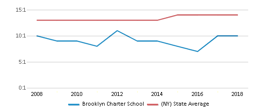 This chart display the student teacher ratio of Brooklyn Charter School and the public school average student teacher ratio of New York by year, with the latest 2017-18 school year data.