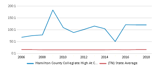 This chart display the student teacher ratio of Hamilton County Collegiate High At Chattanooga State and the public school average student teacher ratio of Tennessee by year, with the latest 2017-18 school year data.