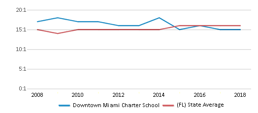 This chart display the student teacher ratio of Downtown Miami Charter School and the public school average student teacher ratio of Florida by year, with the latest 2017-18 school year data.