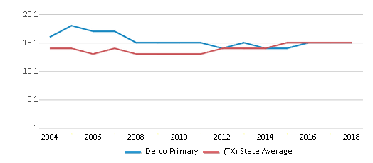 This chart display the student teacher ratio of Delco Primary and the public school average student teacher ratio of Texas by year, with the latest 2017-18 school year data.