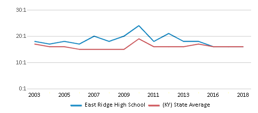 This chart display the student teacher ratio of East Ridge High School and the public school average student teacher ratio of Kentucky by year, with the latest 2017-18 school year data.