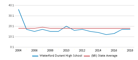 This chart display the student teacher ratio of Waterford Durant High School and the public school average student teacher ratio of Michigan by year, with the latest 2017-18 school year data.