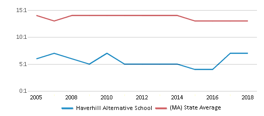 This chart display the student teacher ratio of Haverhill Alternative School and the public school average student teacher ratio of Massachusetts by year, with the latest 2017-18 school year data.