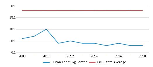 This chart display the student teacher ratio of Huron Learning Center and the public school average student teacher ratio of Michigan by year, with the latest 2017-18 school year data.