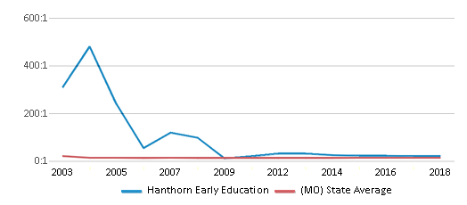This chart display the student teacher ratio of Hanthorn Early Education and the public school average student teacher ratio of Missouri by year, with the latest 2017-18 school year data.